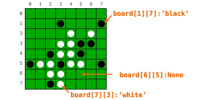 boardに各マスの石の色が格納されている様子