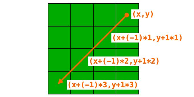 座標(x,y)から左下方向のマスを辿る様子
