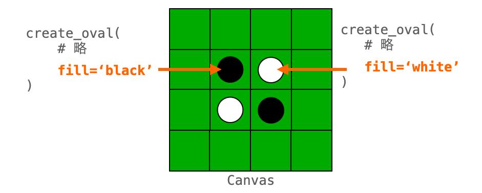 create_xxx時にfillオプションで塗りつぶし色を変更する説明図