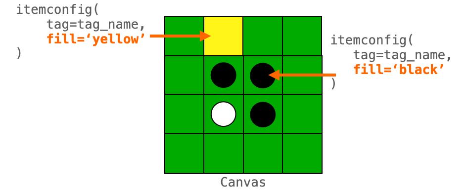 itemconfigで描画済みの図形のfillオプションを変更する説明図