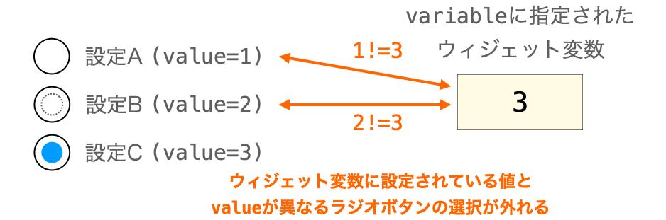 ラジオボタンとウィジェット変数が連動してウィジェット変数に設定されている値と同じ値をvalueに持たないラジオボタンの選択が外れる様子