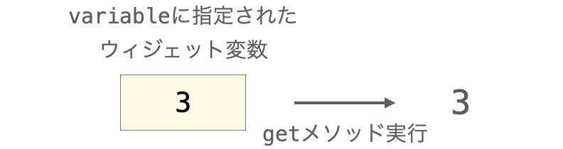 getメソッドでウィジェット変数に設定されている値を取得する様子