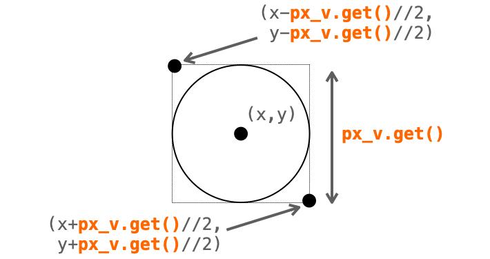 ラジオボタンの設定を参照して円のサイズを設定する様子