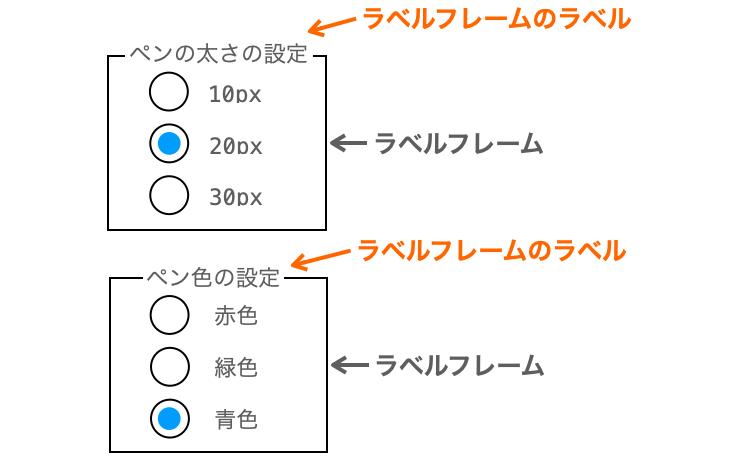 ラベルフレームのラベルでグループ単位でラジオボタンの説明をする様子