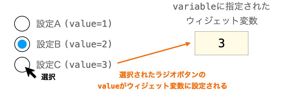 ラジオボタンとウィジェット変数が連動して選択されたラジオボタンのvalueがウィジェット変数に設定される様子