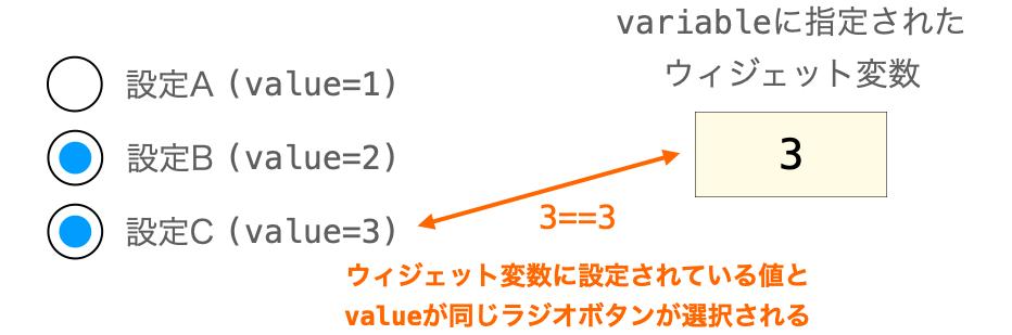 ラジオボタンとウィジェット変数が連動してウィジェット変数に設定されている値と同じ値をvalueに持つラジオボタンが選択される様子