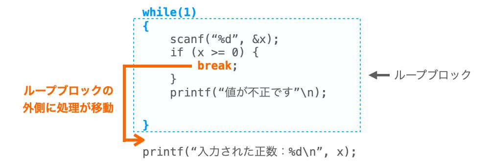 breakの説明図