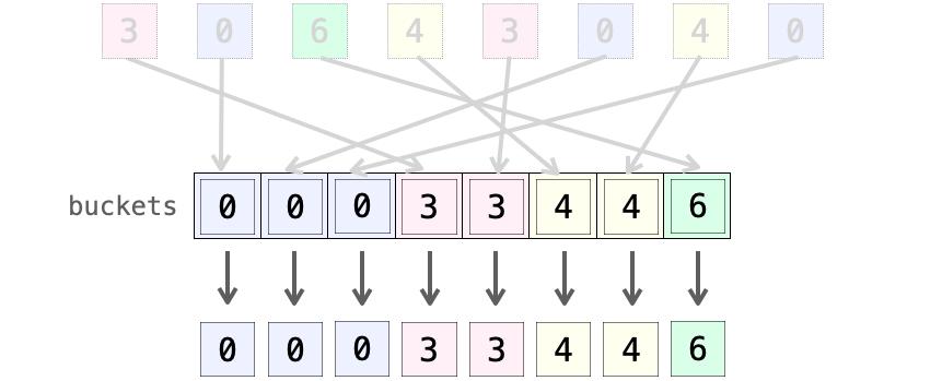 配列の先頭からデータを取り出していく様子