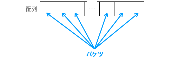 配列の各要素をバケツとする様子
