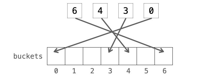 配列の各要素にデータを格納する様子