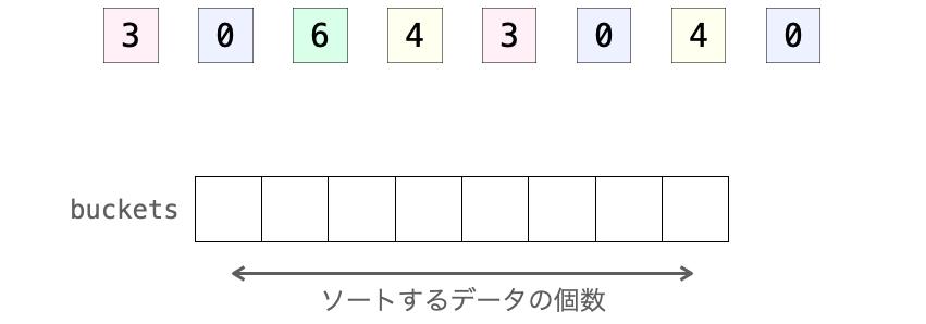 バケツを構成する配列を用意する様子