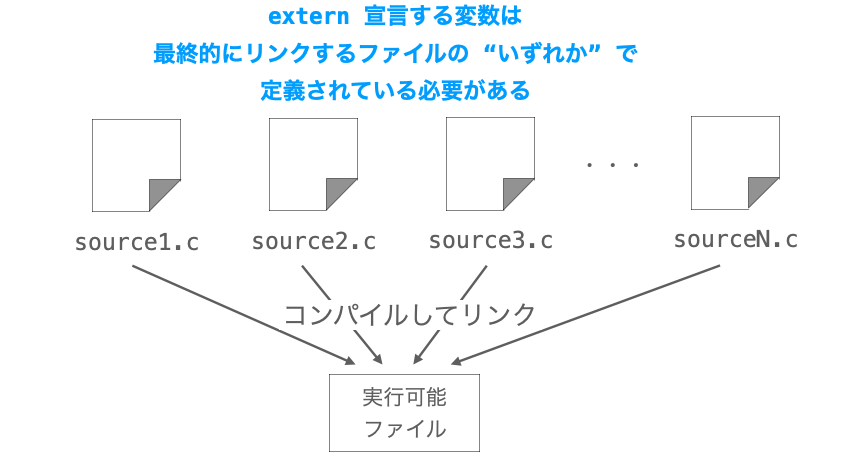 externする変数がプログラム全体のいずれかのファイルで定義されている必要があることを示す説明図