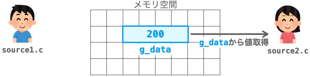 2つのファイル間で変数を共有して使用する様子2