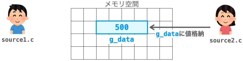 2つのファイル間で変数を共有して使用する様子3