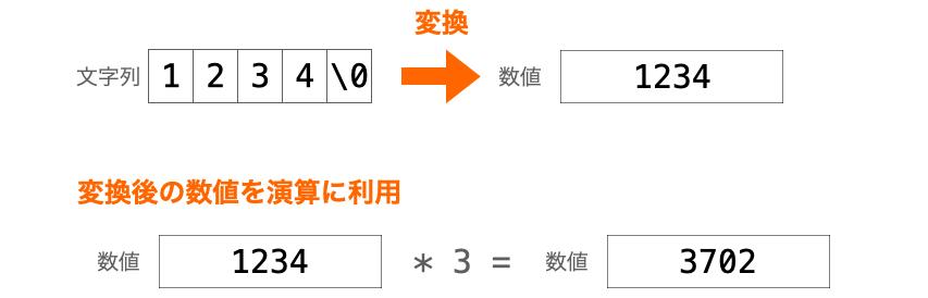 数値に変換後に演算を行う様子