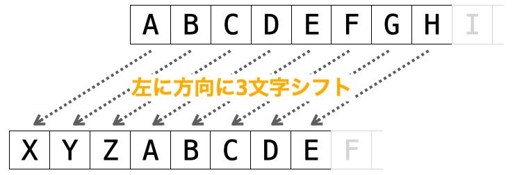 文字を左方向に3文字シフトする様子