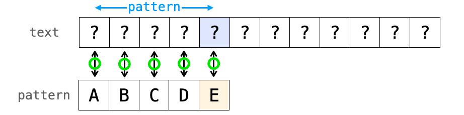 力まかせ法におけるパターンが見つかった時の説明図