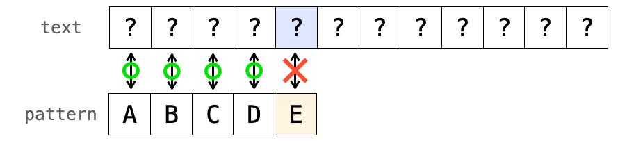 力まかせ法における文字が不一致した時の説明図