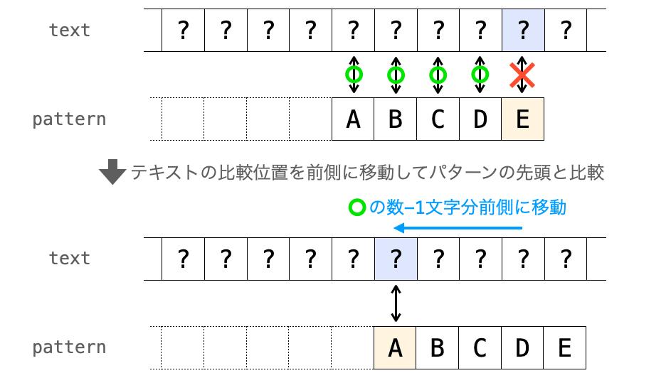 力まかせ法における文字が不一致したときの次のテキストの比較一の変化の説明図