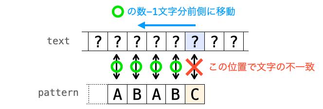 文字の不一致時にテキストの比較位置が前側に移動する様子
