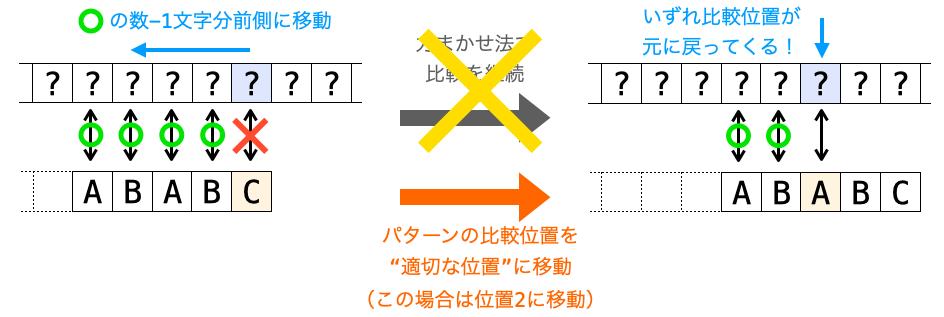 """パターンの比較位置を""""適切な位置""""に移動することでテキストの比較位置が元に戻ってきた時の状態を再現する様子"""