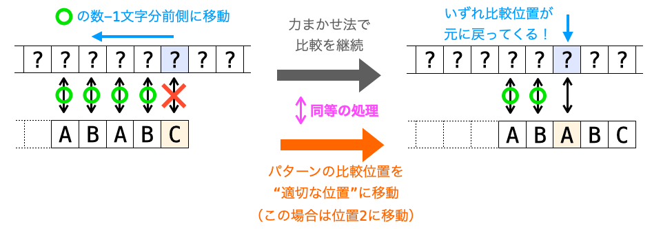 """テキストの比較位置が戻ってくるまでの比較とパターンの比較位置を""""適切な位置""""に移動する処理が同等であることを表す図"""