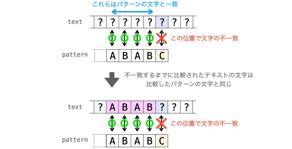 文字が不一致する前に比較されたテキストの文字がパターンの文字と一致する様子