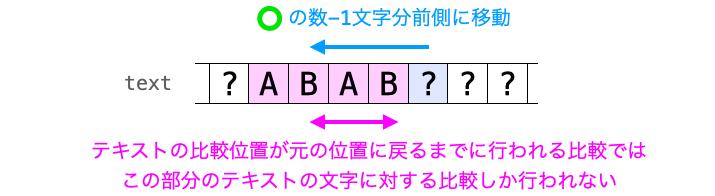 テキストの比較位置が元の位置に戻るまでに参照されるテキストの文字