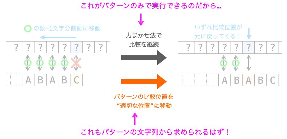 """パターンの文字列から""""適切な位置""""が求められる理由の説明図"""
