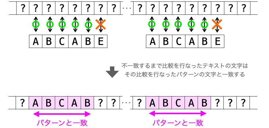 テキストの比較位置がどこであっても、パターンの不一致した位置が同じならその不一致が起こるまでのテキストの文字列が同じであることを示す図