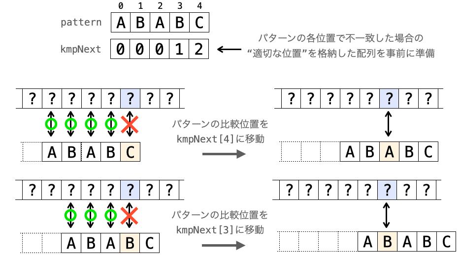 """文字の不一致時に配列から""""適切な位置""""を取得してパターンの比較位置を移動させる様子"""