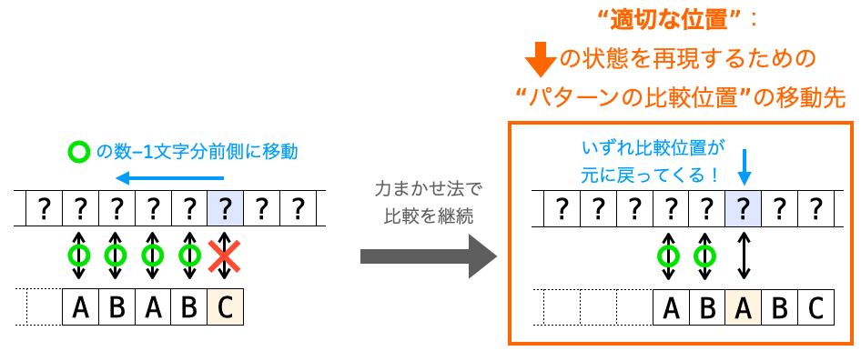 """""""適切な位置""""の意味を示す図"""