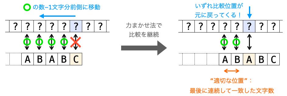 """""""適切な位置""""がテキストの比較位置が元に戻ってくる時に最後に連続して文字が一致した文字数であることを示す図"""