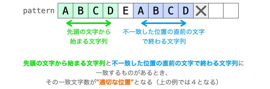 """""""適切な位置""""の別の意味合いを示す説明図"""