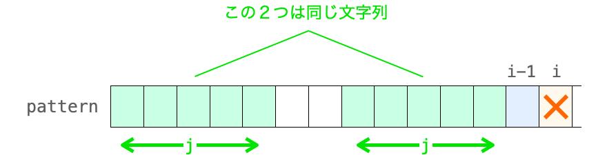 j(kmpNext[i-1])の意味合いを示す図
