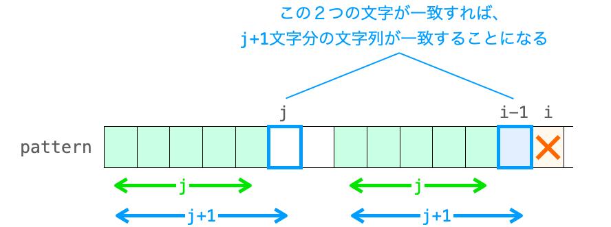 第j文字と第i-1文字が一致したときにkmpNext[i]がj+1となることを示す図