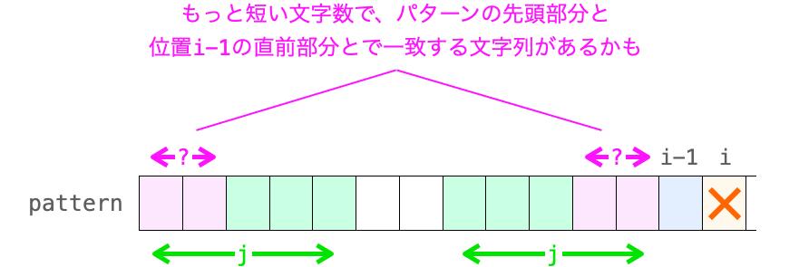 さらに文字数の短いjが存在する可能性があることを示す図
