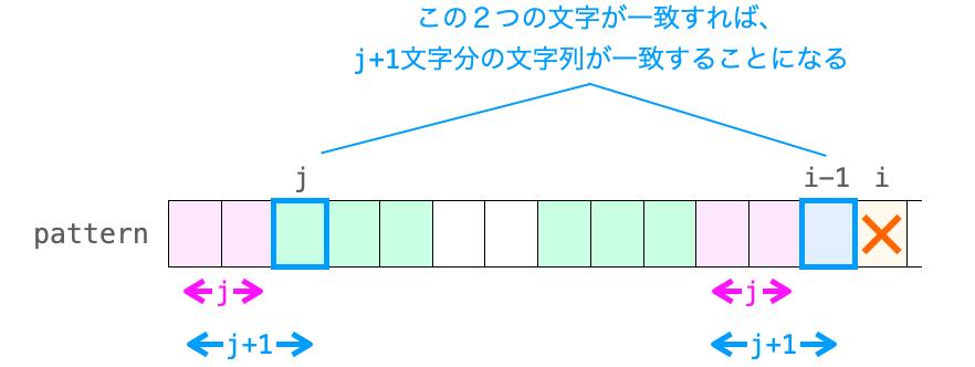 第j文字と第i-1文字が一致したときにkmpNext[i]がj+1となることを示す図2