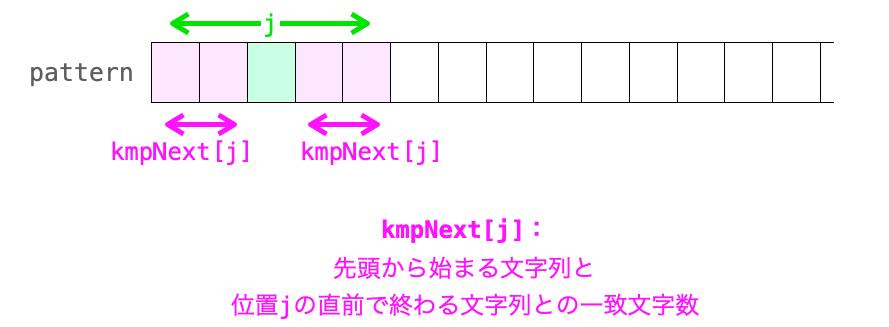 kmpNext[j]の意味合いを示す図