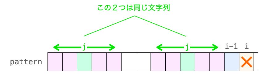 長さjの文字列が先頭にも位置i-1の直前にも存在することを示す図