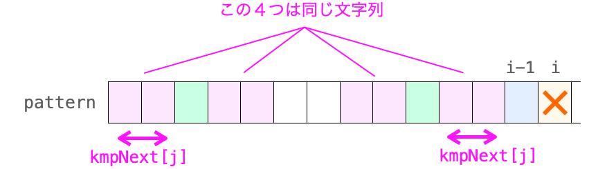 kmpNext[j]文字分、先頭部分と位置i-1の直前部分で一致することを示す図
