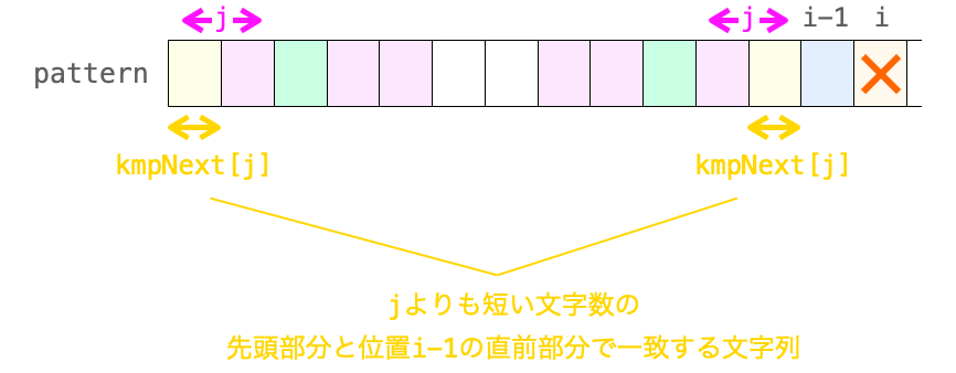 kmpNext[j]を辿ることで、さらに短い文字数jを見つけ出す様子