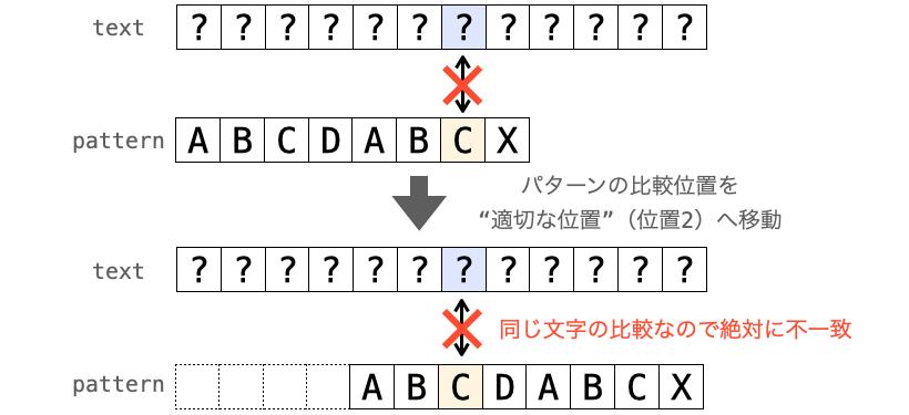"""""""適切な位置""""に移動直後の比較が必ず失敗する様子を示した図"""