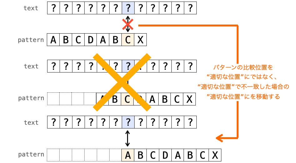 """""""適切な位置""""ではなく、""""適切な位置""""で不一致した場合の""""適切な位置""""にパターンの比較位置を移動させる様子"""