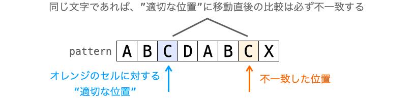 """""""適切な位置""""への移動直後に比較が不一致する条件の説明図"""