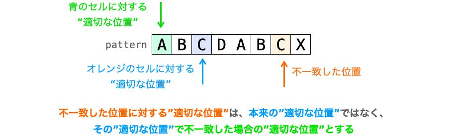 """""""適切な位置""""への移動直後に比較が不一致する場合の""""適切な位置""""の設定の仕方の説明図"""