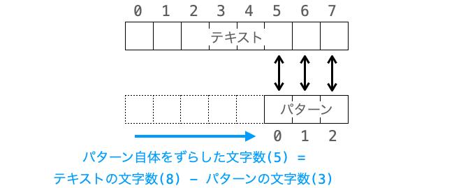 パターン自体をずらす文字数の最大値の説明図1