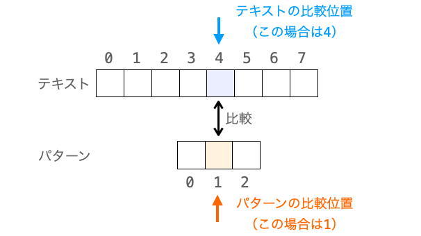 テキストの比較位置とパターンの比較位置の意味合いを示す図
