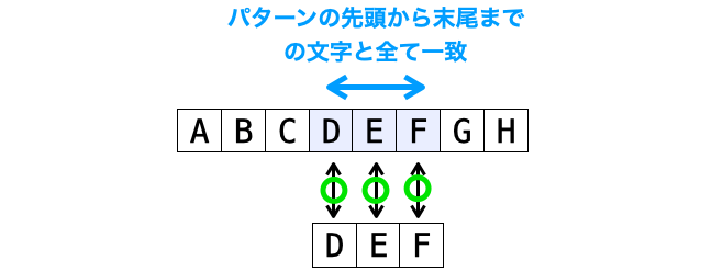 パターンが存在するの意味の説明図