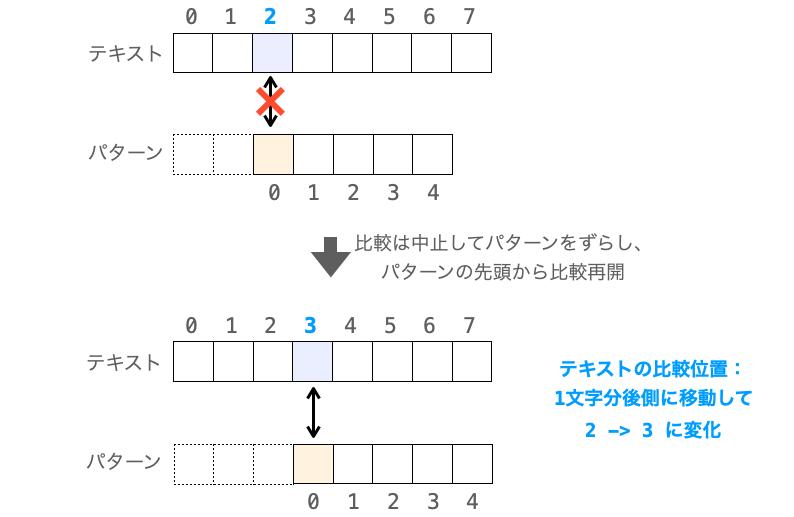 先頭の文字で不一致した場合のテキストの比較位置の移動先を示した図